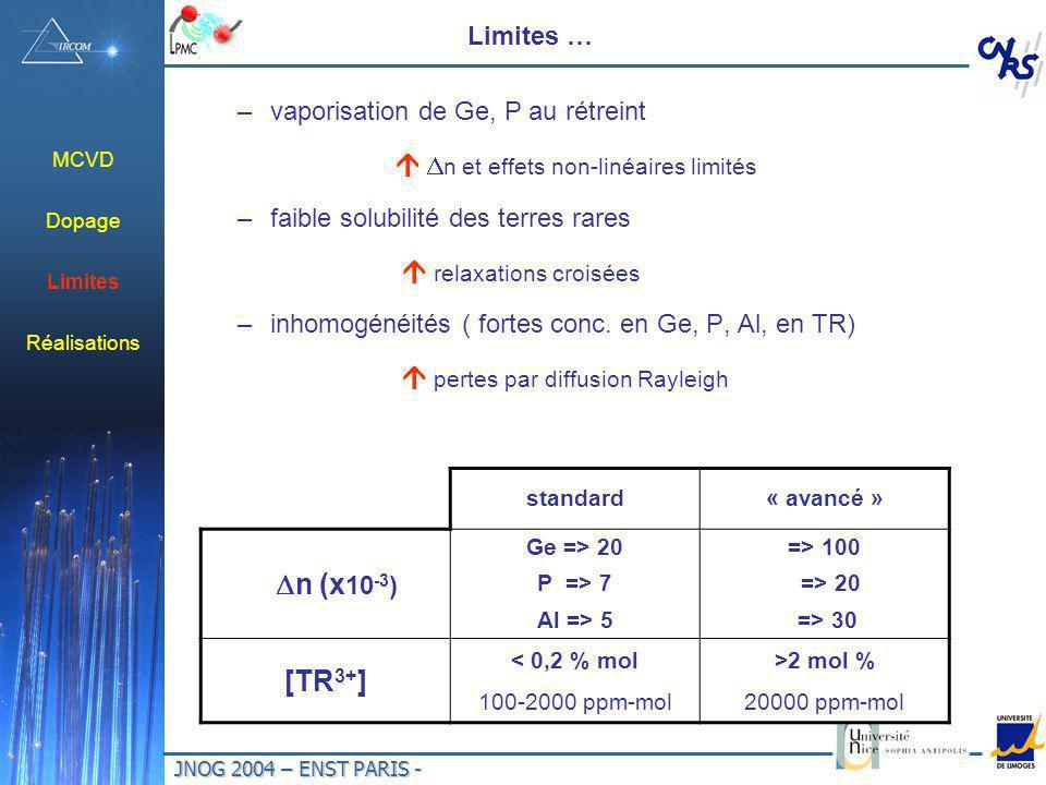 Dn (x10-3) [TR3+] Limites … vaporisation de Ge, P au rétreint